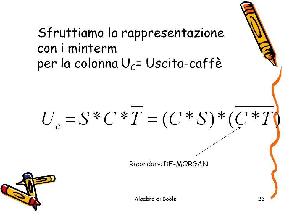 Algebra di Boole23 Sfruttiamo la rappresentazione con i minterm per la colonna U C = Uscita-caffè Ricordare DE-MORGAN