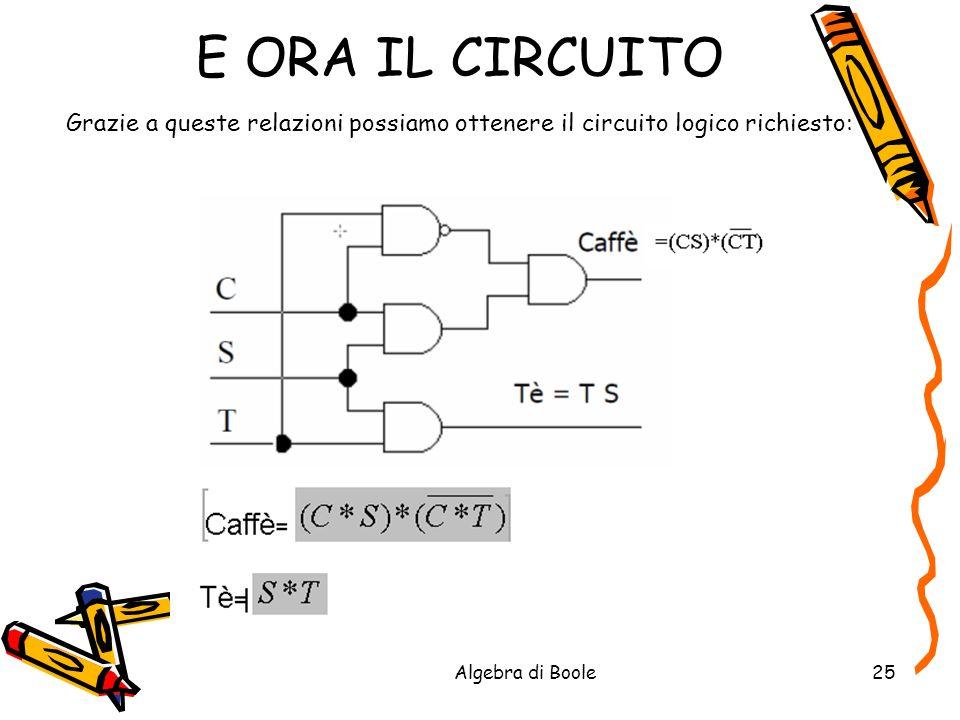 Algebra di Boole25 E ORA IL CIRCUITO Grazie a queste relazioni possiamo ottenere il circuito logico richiesto: