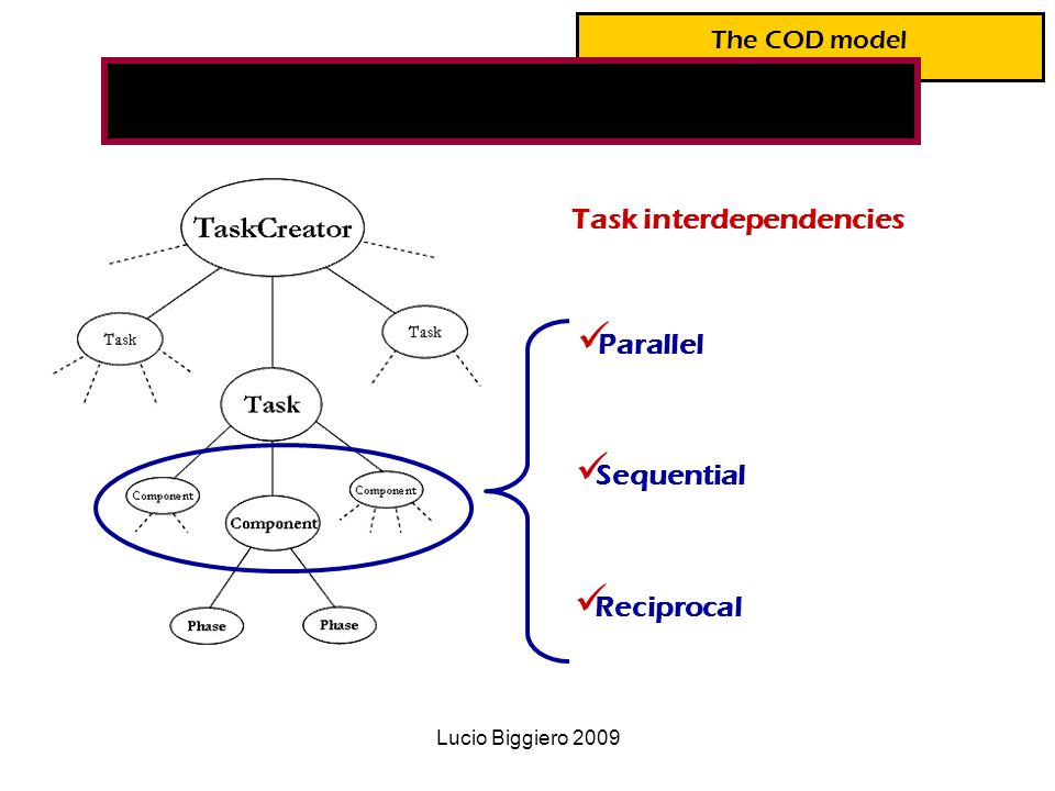 Lucio Biggiero 2009 The COD model Task interdependencies Parallel Sequential Reciprocal Emergent effects of task interdependence and bounded rationality on workgroup performance