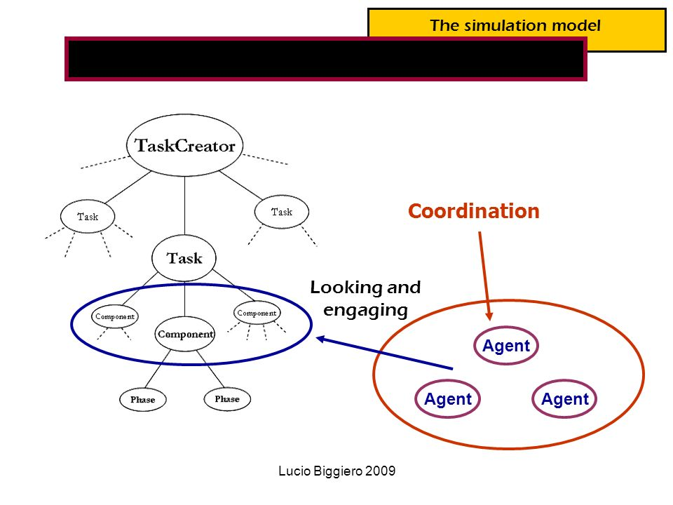Lucio Biggiero 2009 Coordination Looking and engaging Agent The simulation model The model structure
