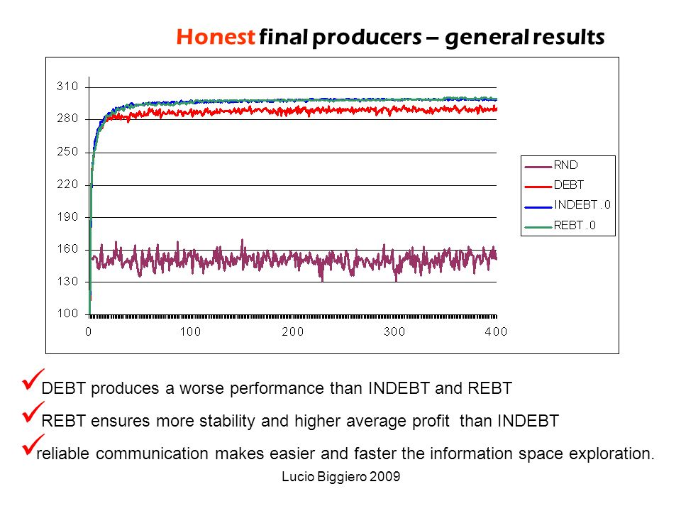 Lucio Biggiero 2009 DEBT produces a worse performance than INDEBT and REBT REBT ensures more stability and higher average profit than INDEBT reliable communication makes easier and faster the information space exploration.