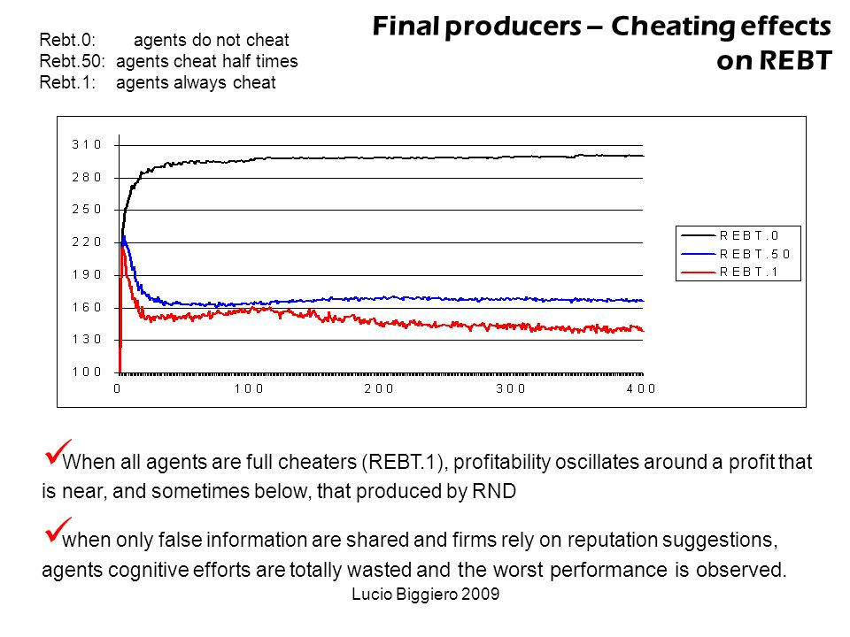Lucio Biggiero 2009 When all agents are full cheaters (REBT.1), profitability oscillates around a profit that is near, and sometimes below, that produced by RND when only false information are shared and firms rely on reputation suggestions, agents cognitive efforts are totally wasted and the worst performance is observed.