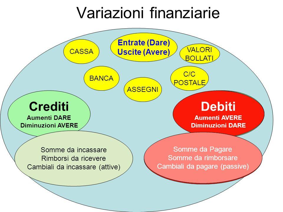 Variazioni finanziarie Entrate (Dare) Uscite (Avere) CASSA BANCA ASSEGNI C/C POSTALE VALORI BOLLATI Crediti Aumenti DARE Diminuzioni AVERE Debiti Aume
