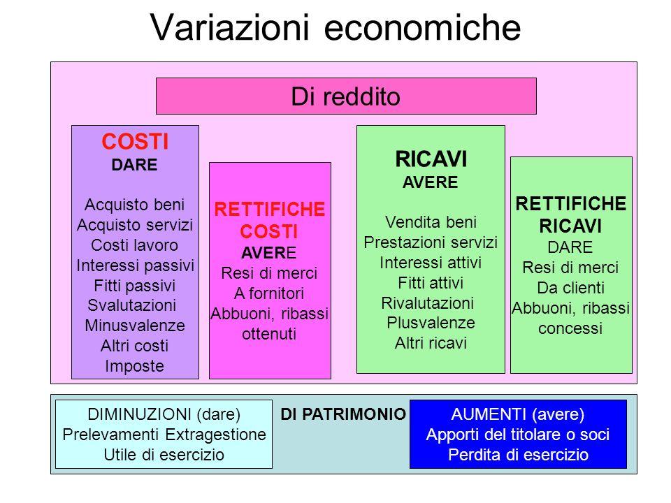 Variazioni economiche Di reddito COSTI DARE Acquisto beni Acquisto servizi Costi lavoro Interessi passivi Fitti passivi Svalutazioni Minusvalenze Altr
