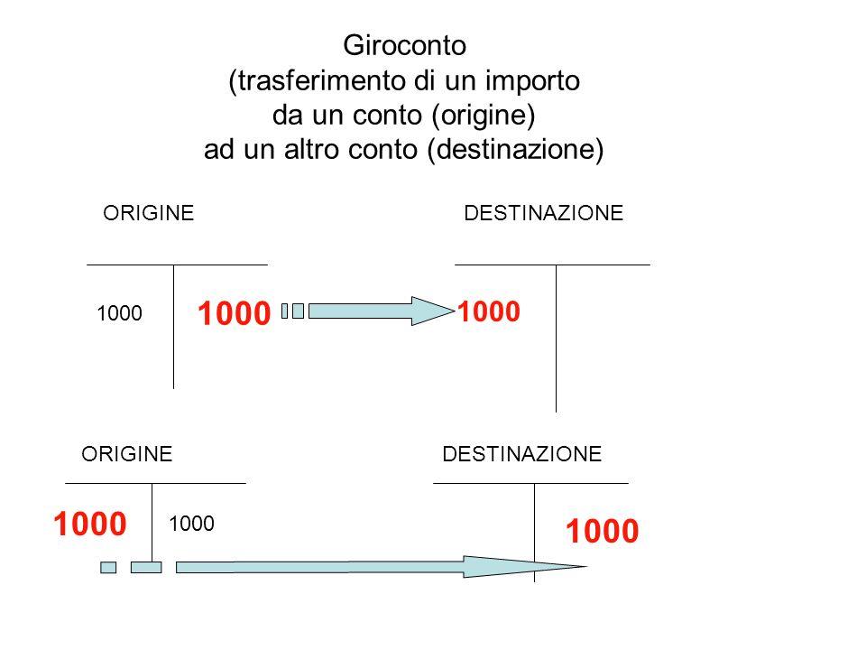 Giroconto (trasferimento di un importo da un conto (origine) ad un altro conto (destinazione) 1000 ORIGINEDESTINAZIONE 1000 ORIGINEDESTINAZIONE 1000
