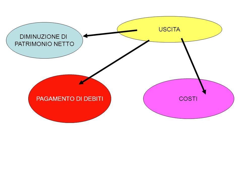 INCASSO DI CREDITI RICAVI ENTRATA AUMENTO DI PATRIMONIO NETTO