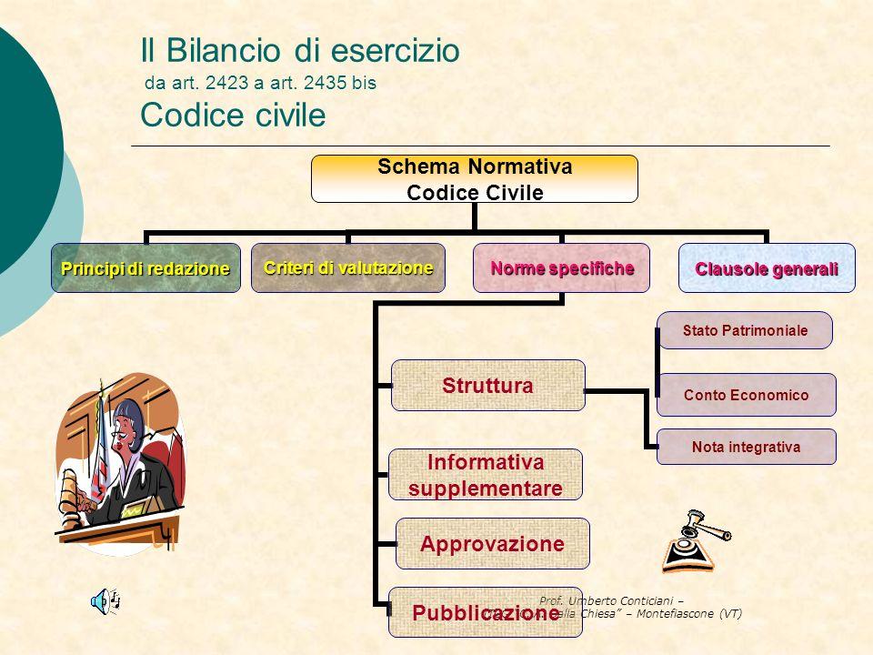 Prof. Umberto Conticiani – ITCG C. A. Dalla Chiesa – Montefiascone (VT) Il Bilancio di esercizio da art. 2423 a art. 2435 bis Codice civile
