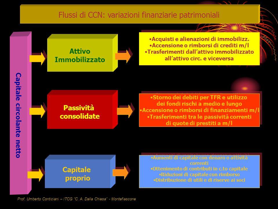 Prof. Umberto Conticiani – ITCG C. A. Dalla Chiesa - Montefiascone Variazioni finanziarie patrimoniali Flussi di CCN: variazioni finanziarie patrimoni