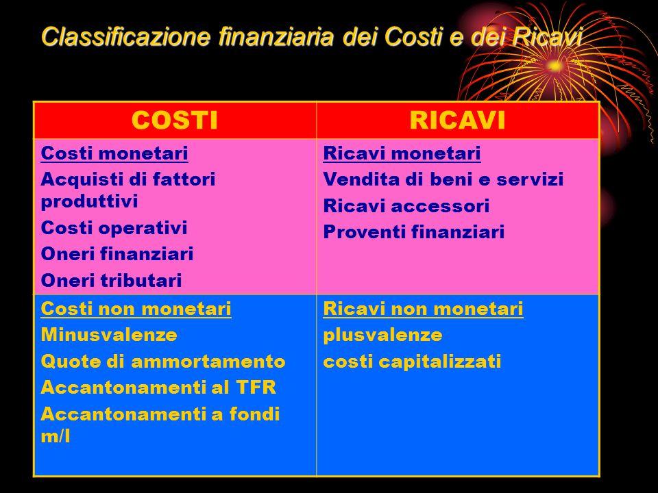 Prof. Umberto Conticiani – ITCG C. A. Dalla Chiesa - Montefiascone Classificazione finanziaria dei Costi e dei Ricavi COSTIRICAVI Costi monetari Acqui