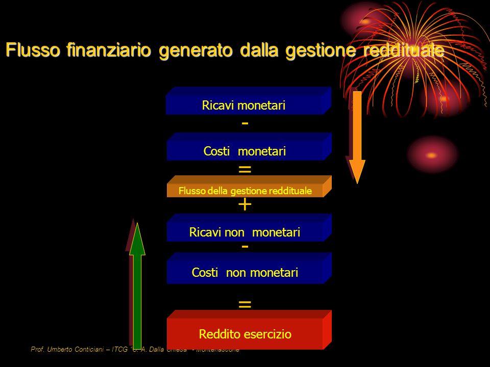 Prof. Umberto Conticiani – ITCG C. A. Dalla Chiesa - Montefiascone Flusso finanziario generato dalla gestione reddituale Costi monetari Ricavi monetar