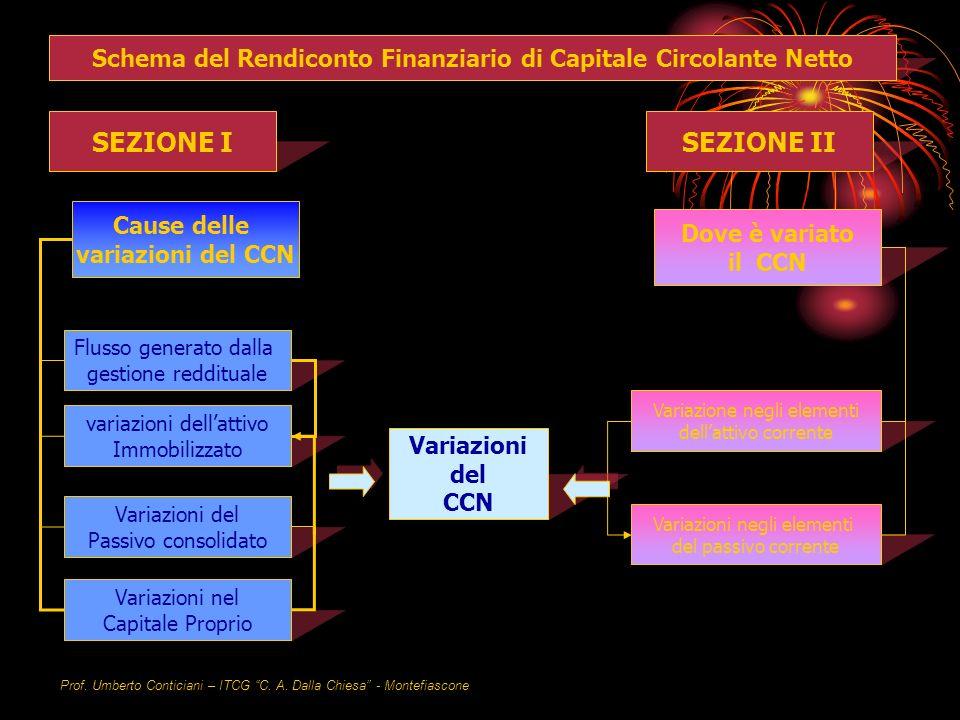 Prof. Umberto Conticiani – ITCG C. A. Dalla Chiesa - Montefiascone Schema rendiconto Finanziario Schema del Rendiconto Finanziario di Capitale Circola