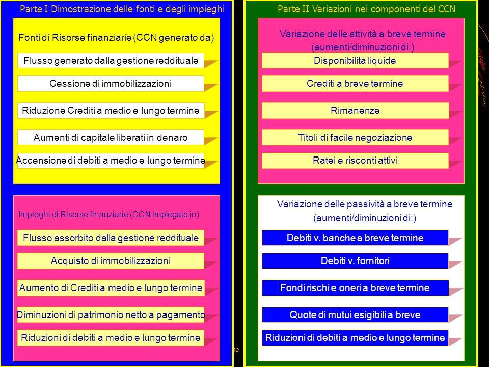 Prof. Umberto Conticiani – ITCG C. A. Dalla Chiesa - Montefiascone Schema Rendiconto finanziario CCN Parte I Dimostrazione delle fonti e degli impiegh