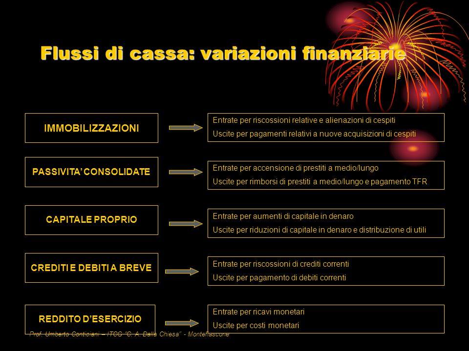 Prof. Umberto Conticiani – ITCG C. A. Dalla Chiesa - Montefiascone Flussi di cassa: variazioni finanziarie IMMOBILIZZAZIONI PASSIVITA CONSOLIDATE CAPI