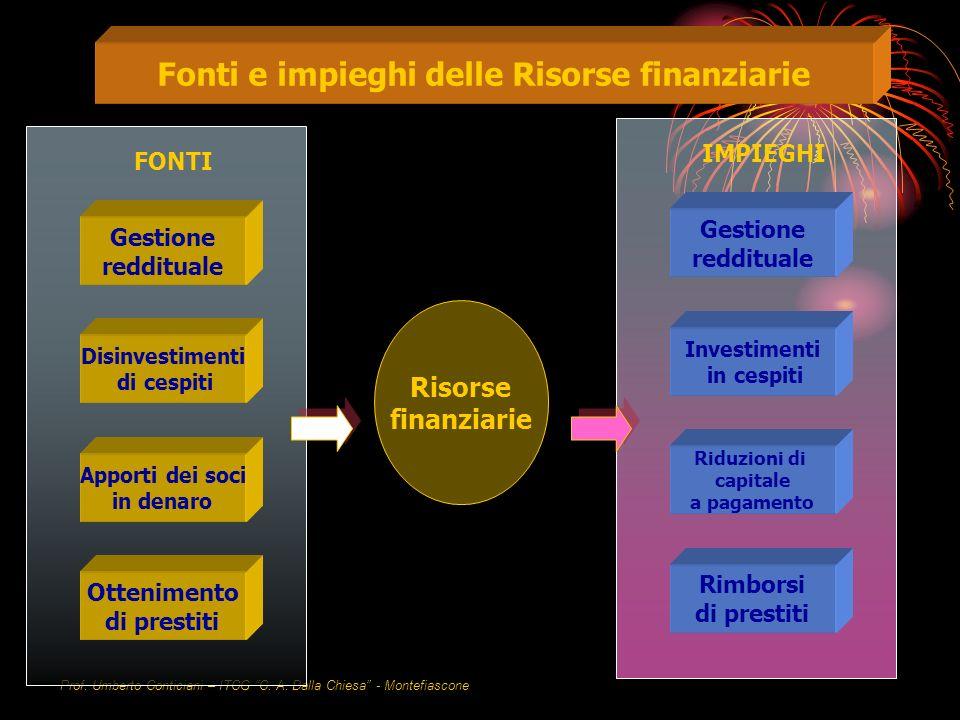 Prof. Umberto Conticiani – ITCG C. A. Dalla Chiesa - Montefiascone Fonti e impieghi delle Risorse finanziarie Gestione reddituale Disinvestimenti di c