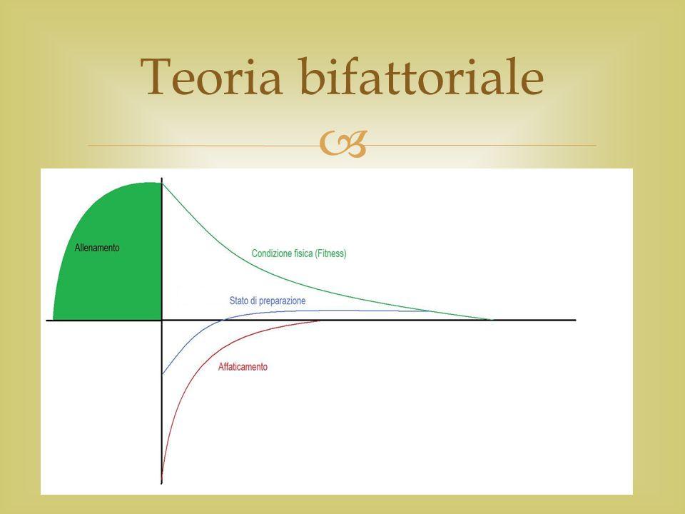Teoria bifattoriale