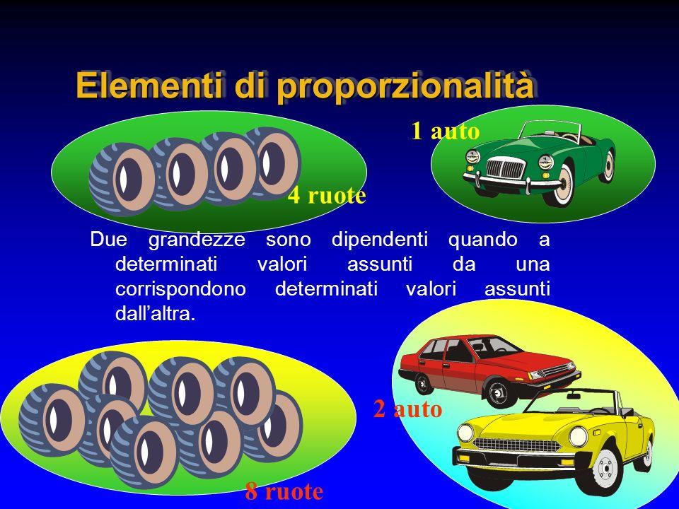 Elementi di proporzionalità Due grandezze sono dipendenti quando a determinati valori assunti da una corrispondono determinati valori assunti dallaltr