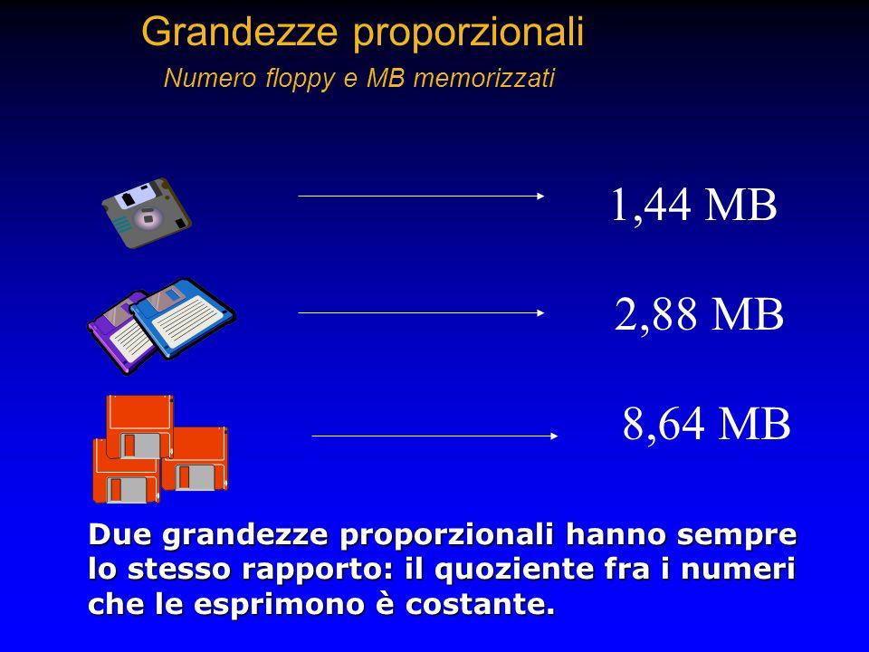 Grandezze proporzionali Numero floppy e MB memorizzati 1,44 MB 2,88 MB 8,64 MB Due grandezze proporzionali hanno sempre lo stesso rapporto: il quozien