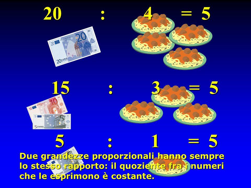 20 : 4 = 5 15 : 3 = 5 5 : 1 = 5 Due grandezze proporzionali hanno sempre lo stesso rapporto: il quoziente fra i numeri che le esprimono è costante.