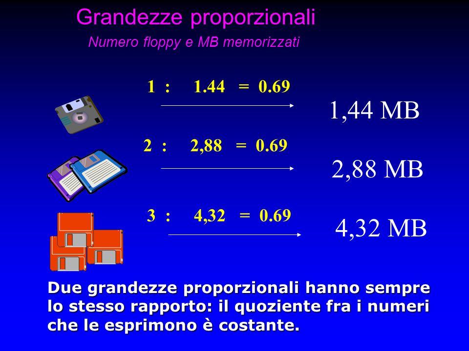 Grandezze proporzionali Numero floppy e MB memorizzati 1,44 MB 2,88 MB 4,32 MB Due grandezze proporzionali hanno sempre lo stesso rapporto: il quozien