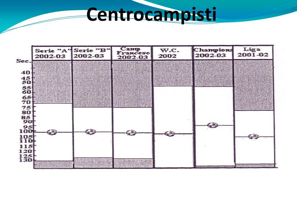 Centrocampisti