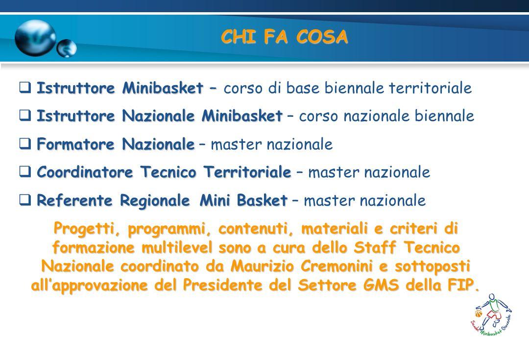 CHI FA COSA Istruttore Minibasket – Istruttore Minibasket – corso di base biennale territoriale Istruttore Nazionale Minibasket Istruttore Nazionale M