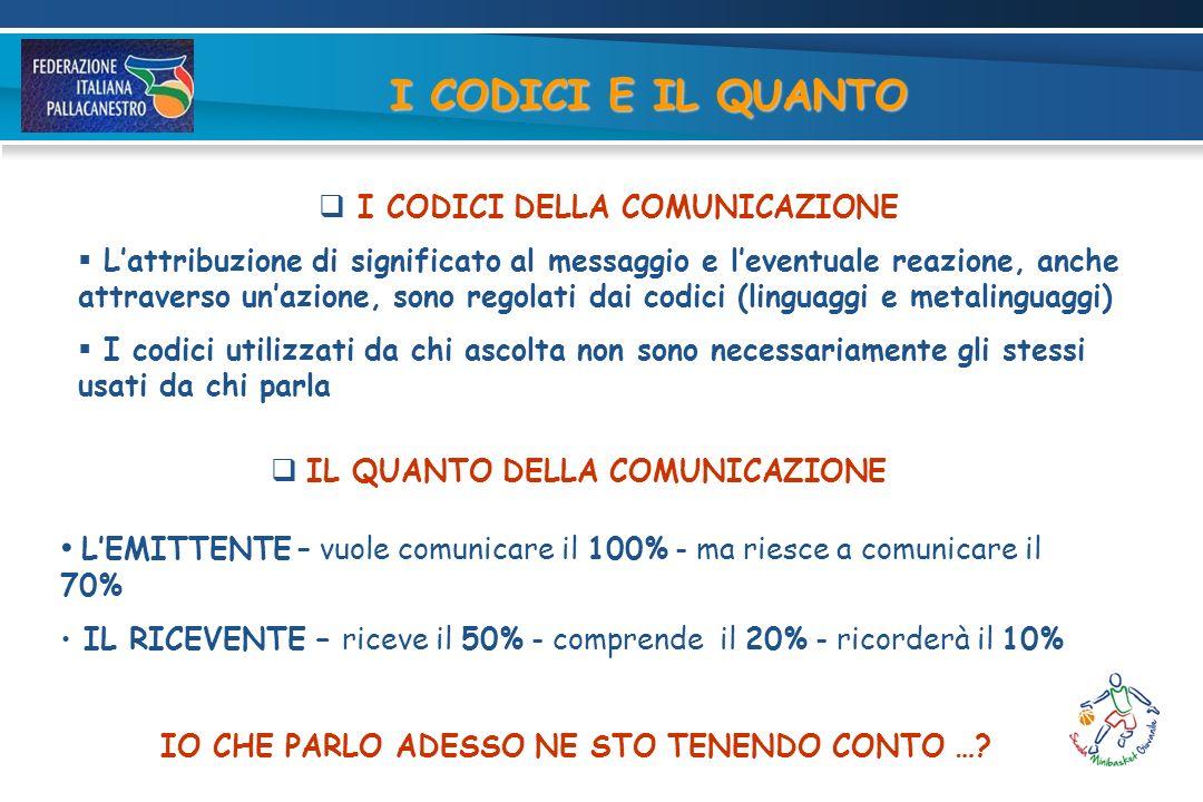 I CODICI DELLA COMUNICAZIONE Lattribuzione di significato al messaggio e leventuale reazione, anche attraverso unazione, sono regolati dai codici (linguaggi e metalinguaggi) I codici utilizzati da chi ascolta non sono necessariamente gli stessi usati da chi parla IL QUANTO DELLA COMUNICAZIONE LEMITTENTE – vuole comunicare il 100% - ma riesce a comunicare il 70% IL RICEVENTE – riceve il 50% - comprende il 20% - ricorderà il 10% IO CHE PARLO ADESSO NE STO TENENDO CONTO ….