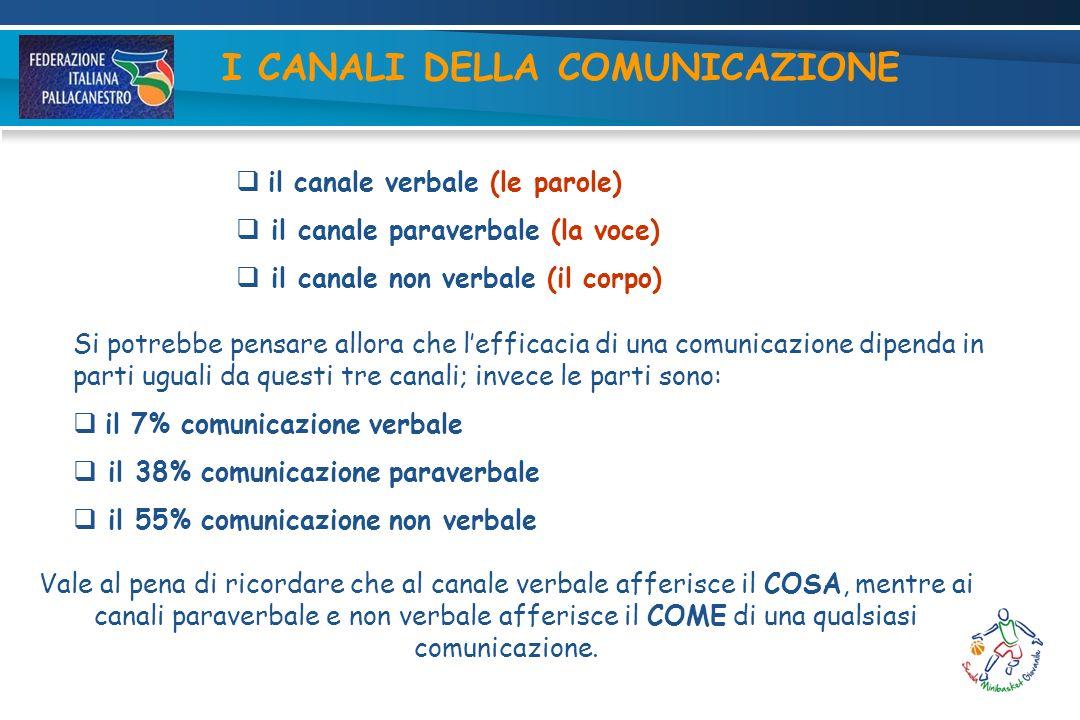 COME COMUNICARE Come comunicare significa in buona sostanza saper governare i canali paraverbali (voce) e non verbali (corpo) di una comunicazione.