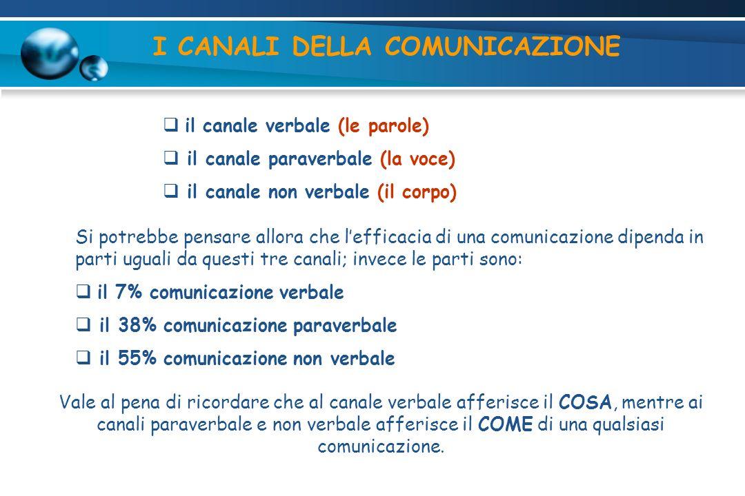 I CANALI DELLA COMUNICAZIONE il canale verbale (le parole) il canale paraverbale (la voce) il canale non verbale (il corpo) Si potrebbe pensare allora che lefficacia di una comunicazione dipenda in parti uguali da questi tre canali; invece le parti sono: il 7% comunicazione verbale il 38% comunicazione paraverbale il 55% comunicazione non verbale Vale al pena di ricordare che al canale verbale afferisce il COSA, mentre ai canali paraverbale e non verbale afferisce il COME di una qualsiasi comunicazione.