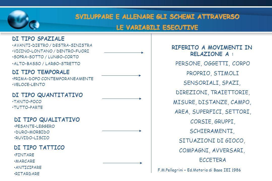 DI TIPO SPAZIALE AVANTI-DIETRO / DESTRA-SINISTRA VICINO-LONTANO / DENTRO-FUORI SOPRA-SOTTO / LUNGO-CORTO ALTO-BASSO / LARGO-STRETTO RIFERITO A MOVIMEN
