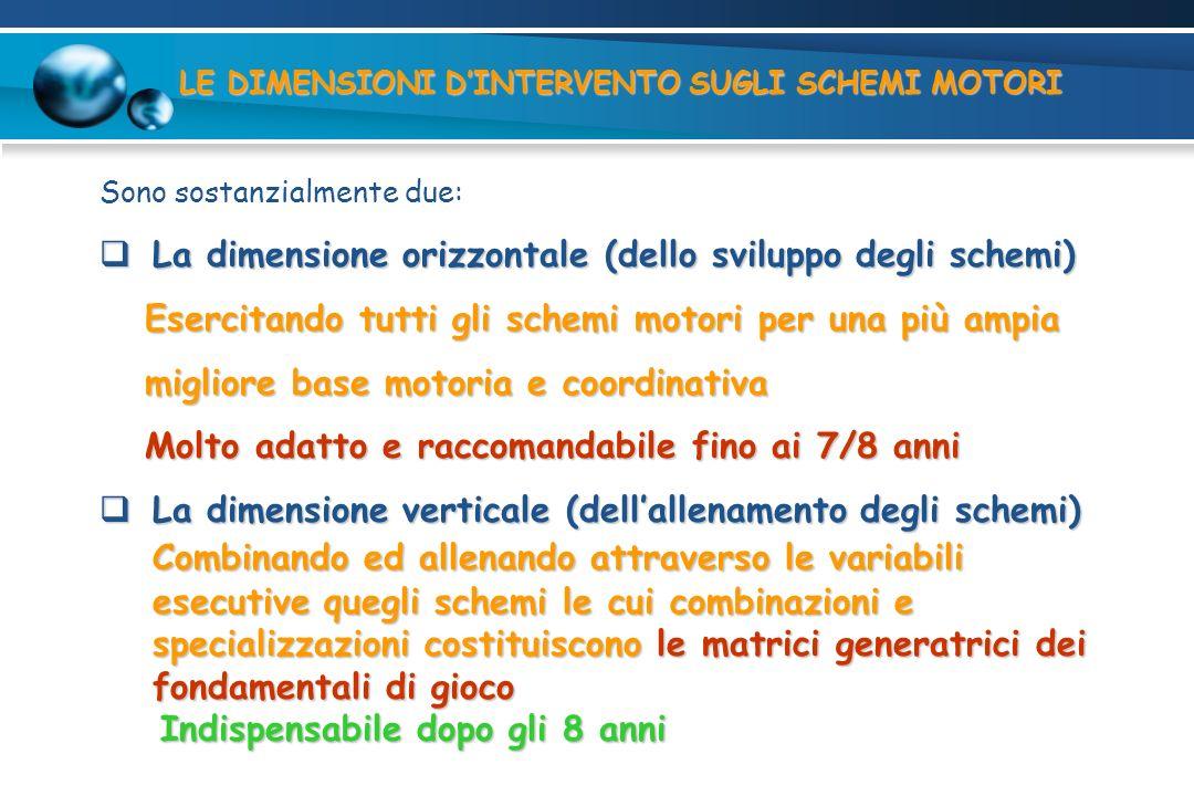 LE DIMENSIONI DINTERVENTO SUGLI SCHEMI MOTORI Sono sostanzialmente due: La dimensione orizzontale (dello sviluppo degli schemi) La dimensione orizzont