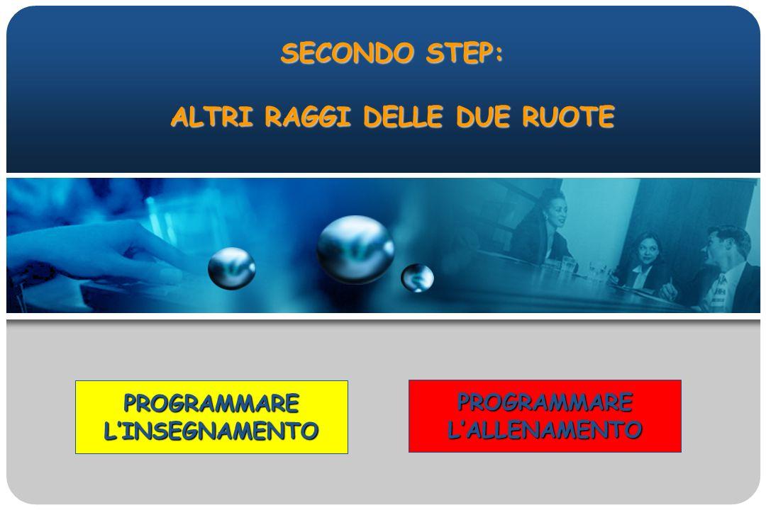 SECONDO STEP: ALTRI RAGGI DELLE DUE RUOTE PROGRAMMARELINSEGNAMENTO PROGRAMMARELALLENAMENTO