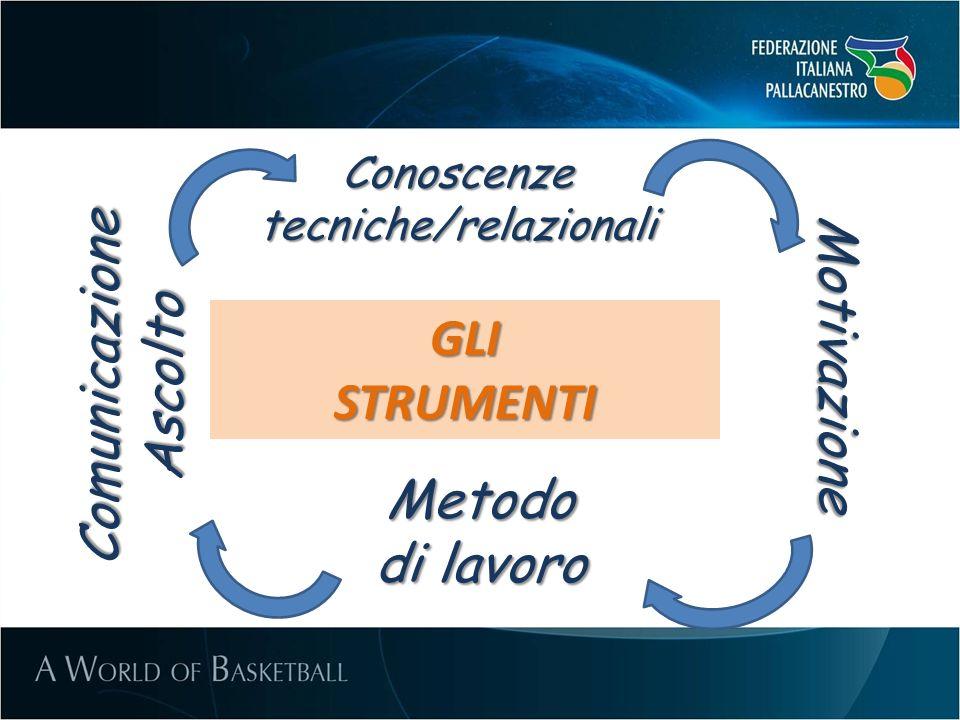 GLISTRUMENTI Conoscenze tecniche/relazionali ComunicazioneAscolto Metodo di lavoro Motivazione