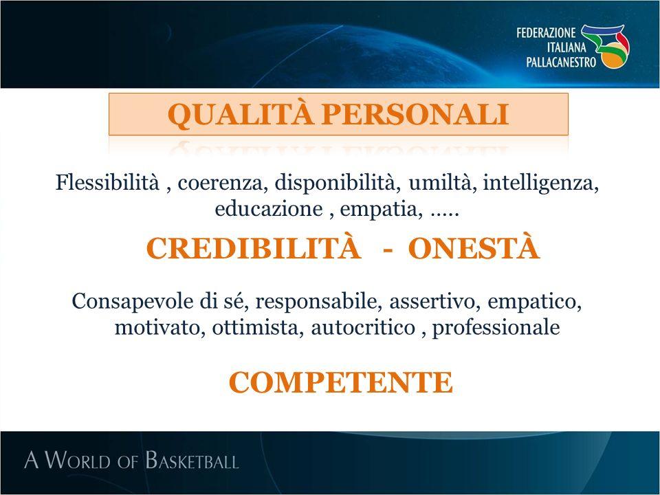 Flessibilità, coerenza, disponibilità, umiltà, intelligenza, educazione, empatia, ….. Consapevole di sé, responsabile, assertivo, empatico, motivato,