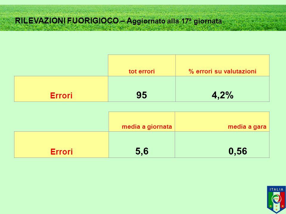 tot errori% errori su valutazioni Errori 954,2% media a giornatamedia a gara Errori 5,6 0,56 RILEVAZIONI FUORIGIOCO – A ggiornato alla 17ª giornata