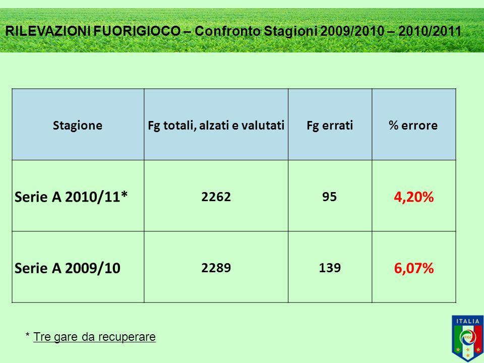 StagioneFg totali, alzati e valutatiFg errati% errore Serie A 2010/11* 226295 4,20% Serie A 2009/10 2289139 6,07% RILEVAZIONI FUORIGIOCO – Confronto Stagioni 2009/2010 – 2010/2011 * Tre gare da recuperare