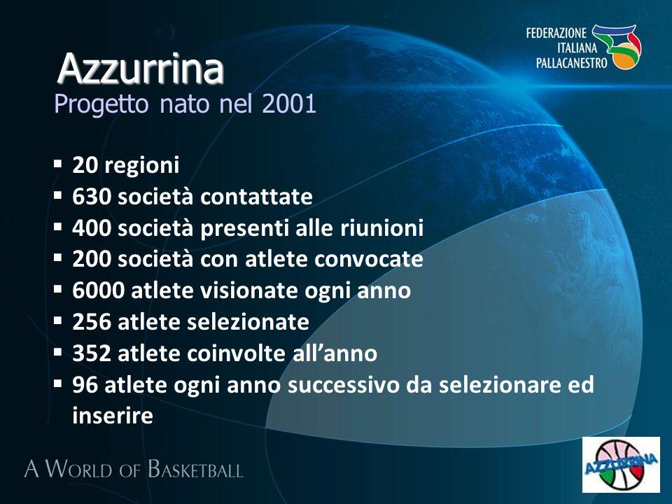Azzurrina 20 regioni 630 società contattate 400 società presenti alle riunioni 200 società con atlete convocate 6000 atlete visionate ogni anno 256 atlete selezionate 352 atlete coinvolte allanno 96 atlete ogni anno successivo da selezionare ed inserire Progetto nato nel 2001