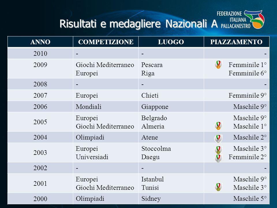 Ranking FIBA (U16, U18, U20) CATEGORIA2007200820092010 Maschile 9° 10° Femminile 8° 6° Generale 6°7°