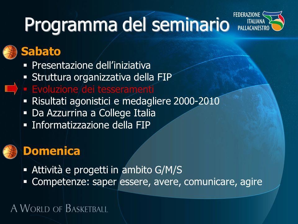 Presentazione delliniziativa Struttura organizzativa della FIP Evoluzione dei tesseramenti Risultati agonistici e medagliere 2000-2010 Da Azzurrina a