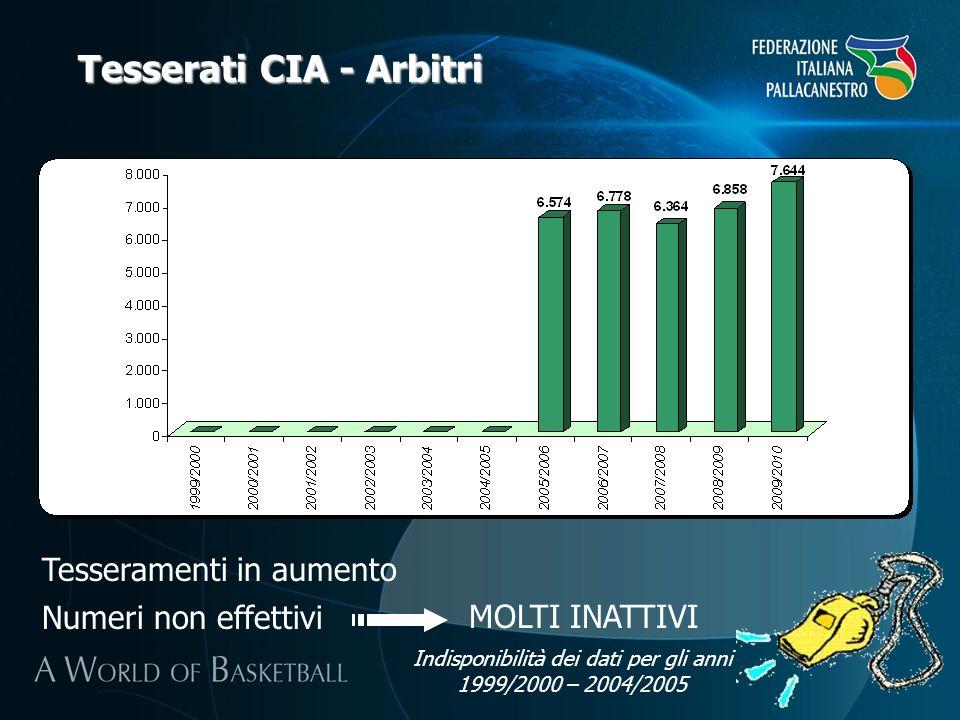 Tesserati CIA - Arbitri Tesseramenti in aumento Numeri non effettiviMOLTI INATTIVI Indisponibilità dei dati per gli anni 1999/2000 – 2004/2005