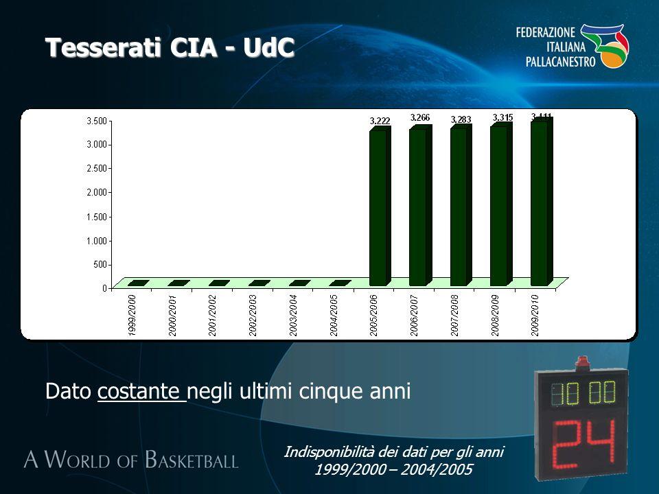 Tesserati CIA - UdC Dato costante negli ultimi cinque anni Indisponibilità dei dati per gli anni 1999/2000 – 2004/2005