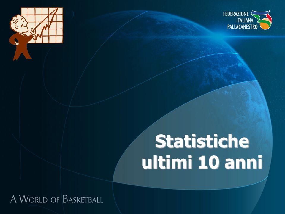 Statistiche ultimi 10 anni