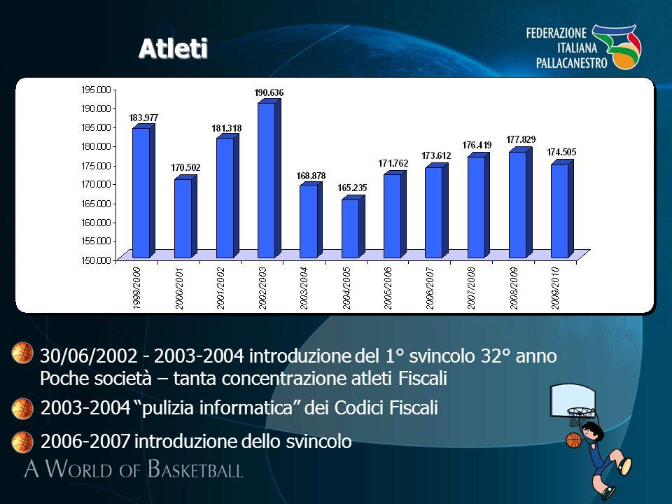 Centri Minibasket Dato costante negli ultimi cinque anni Indisponibilità dei dati per gli anni 1999/2000 – 2004/2005