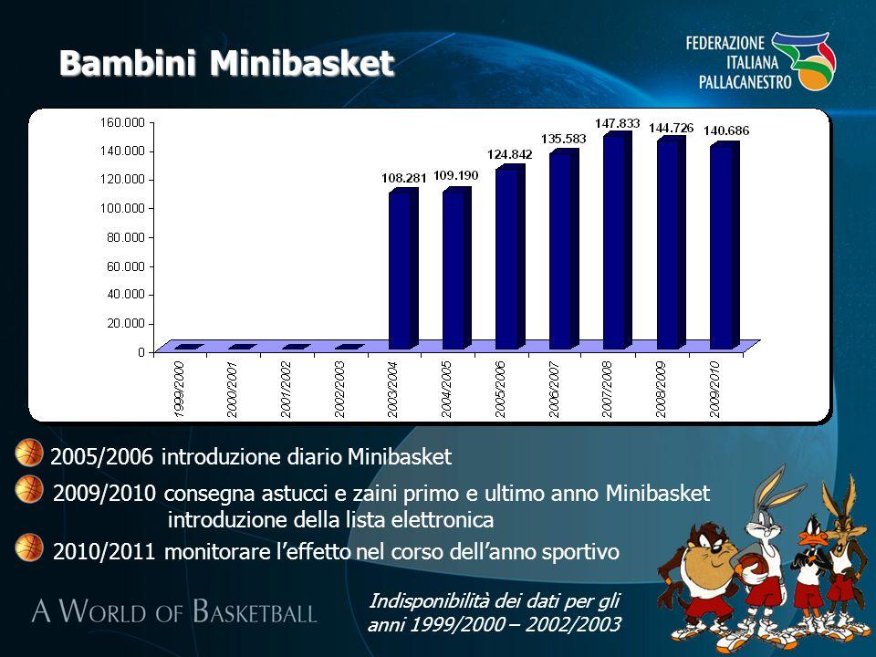 Bambini Minibasket 2005/2006 introduzione diario Minibasket 2009/2010 consegna astucci e zaini primo e ultimo anno Minibasket introduzione della lista