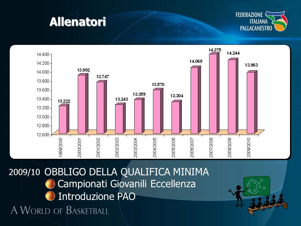Allenatori OBBLIGO DELLA QUALIFICA MINIMA Campionati Giovanili Eccellenza Introduzione PAO 2009/10
