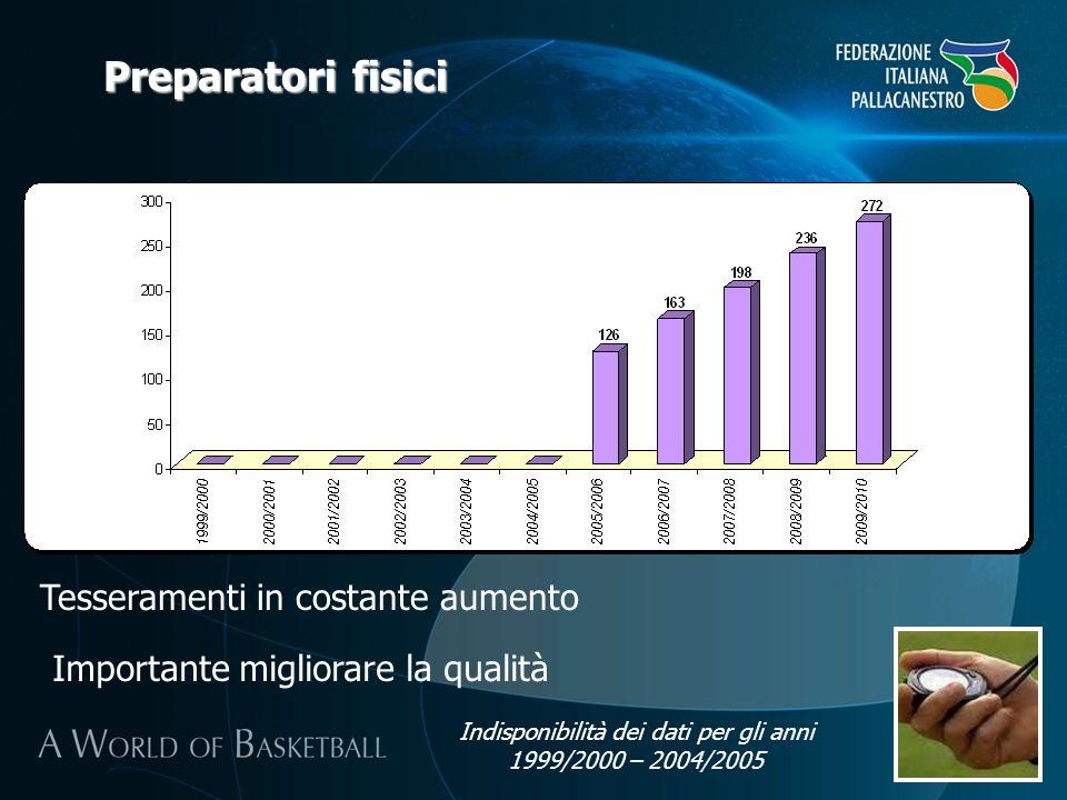 Preparatori fisici Tesseramenti in costante aumento Importante migliorare la qualità Indisponibilità dei dati per gli anni 1999/2000 – 2004/2005