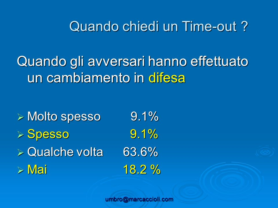 umbro@marcaccioli.com Quando gli avversari hanno effettuato un cambiamento in difesa Molto spesso 9.1% Molto spesso 9.1% Spesso 9.1% Spesso 9.1% Qualc