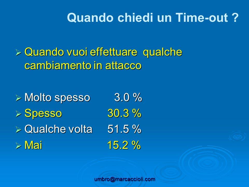 umbro@marcaccioli.com Quando vuoi effettuare qualche cambiamento in attacco Quando vuoi effettuare qualche cambiamento in attacco Molto spesso 3.0 % M