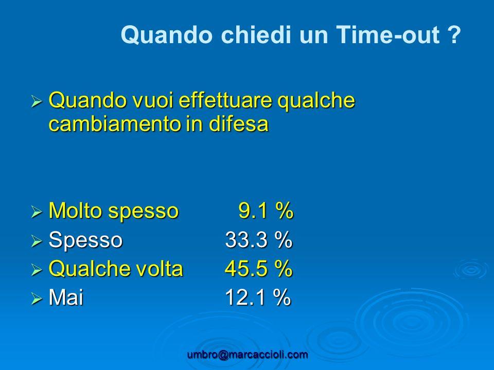 umbro@marcaccioli.com Quando vuoi effettuare qualche cambiamento in difesa Quando vuoi effettuare qualche cambiamento in difesa Molto spesso 9.1 % Mol