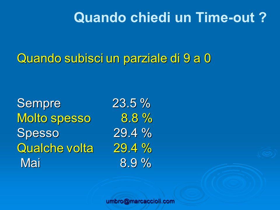 umbro@marcaccioli.com Quando subisci un parziale di 9 a 0 Sempre 23.5 % Molto spesso 8.8 % Spesso 29.4 % Qualche volta 29.4 % Mai 8.9 % Mai 8.9 % Quan