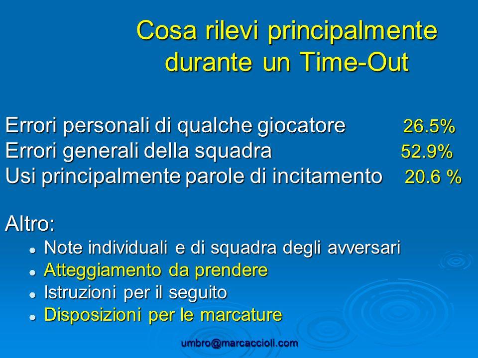 umbro@marcaccioli.com Cosa rilevi principalmente durante un Time-Out Errori personali di qualche giocatore 26.5% Errori generali della squadra 52.9% U